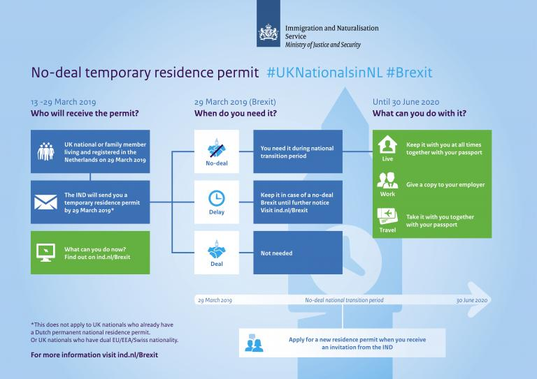 Brexit temporary residence permit no deal